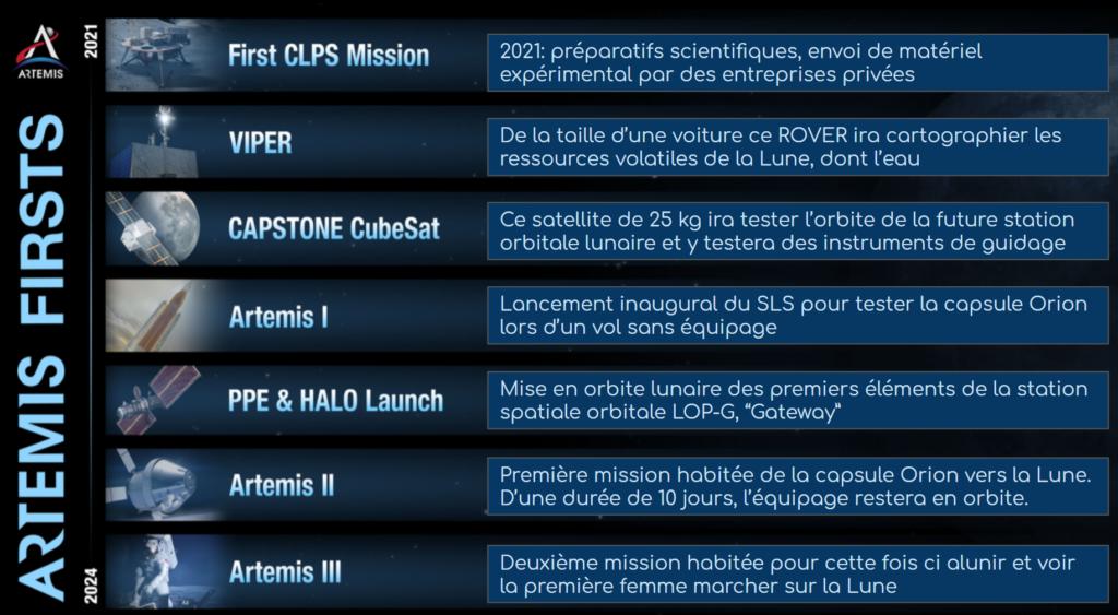 Le programme Artemis