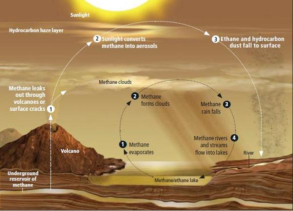 Schématisation du cycle du méthane sur Titan