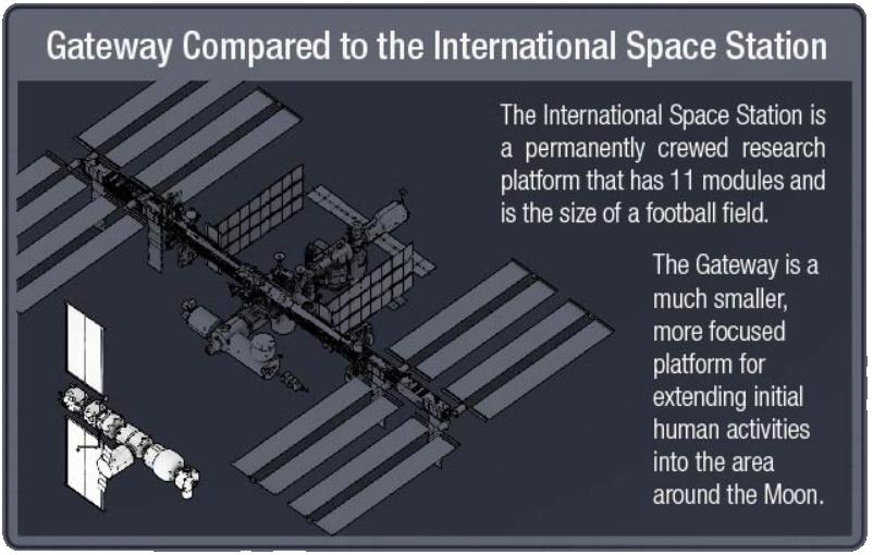 Comparaison entre l'ISS et la Gateway