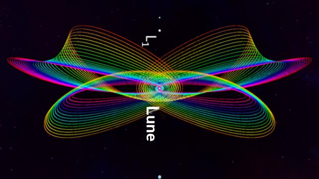 LOPG Orbite