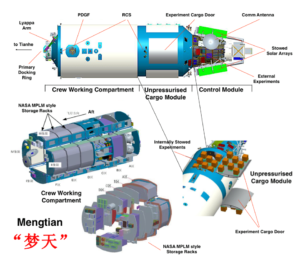 Schéma du module expérimental Mengtian.