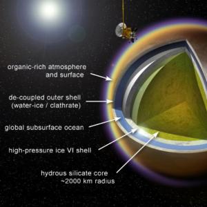 Structure de Titan