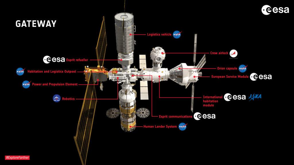 Schéma de la station Gateway