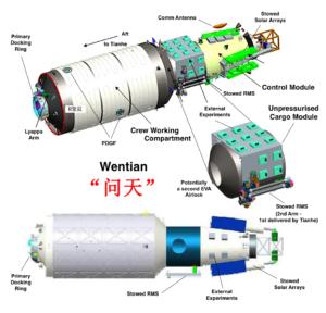 Schéma du module expérimental Wentian.