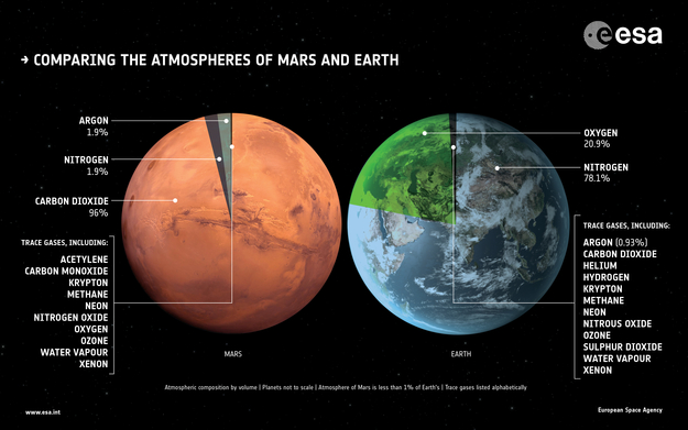 Comparaison des atmosphères de Mars et de la Terre