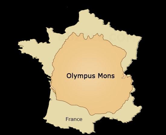 Comparaison France vs Olympus