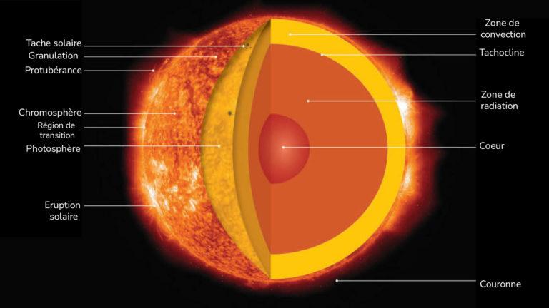 La structure du système solaire