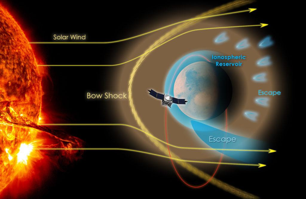 Schéma de la mission MAVEN