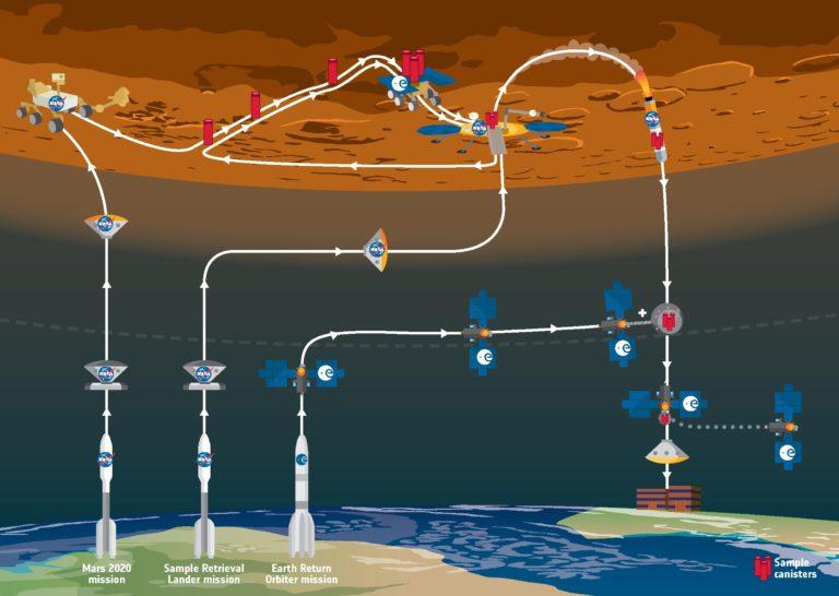 Schéma des différentes étapes de la mission Mars Sample Return
