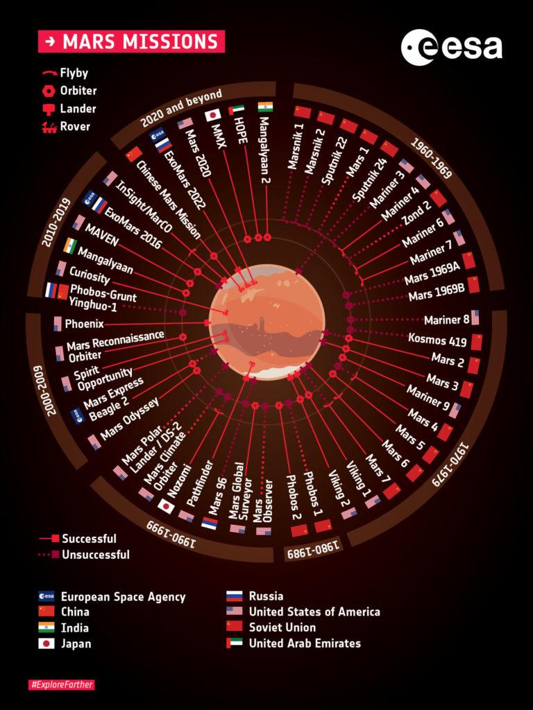Missions vers Mars