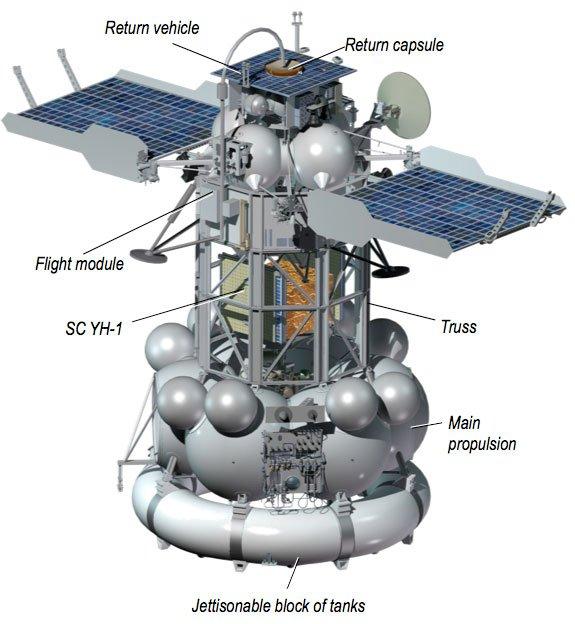 Sch{ma 3D de la sonde Fobos/Grunt