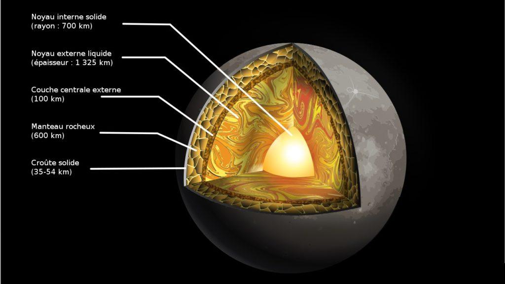La structure interne de Mercure