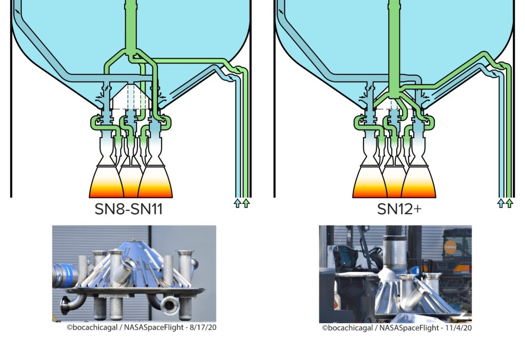 Nouveau design du segment de propulsion