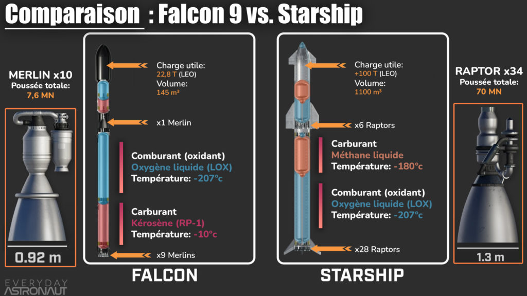 Comparaison Falcon 9 vs Starship