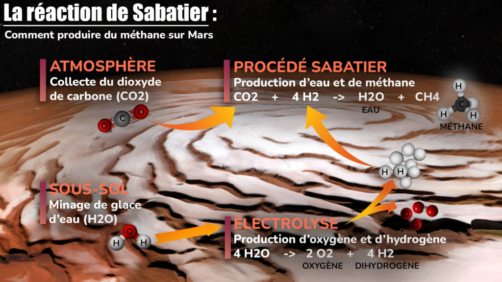 Réaction de Sabatier
