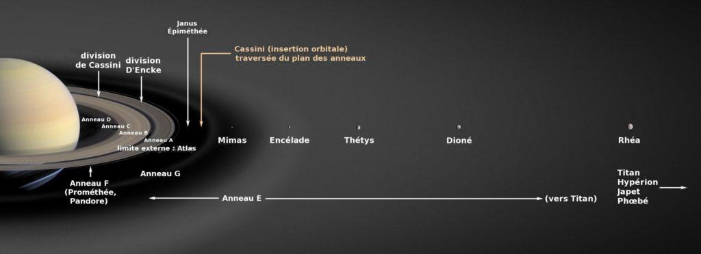 Saturne, ses anneaux et ses lunes