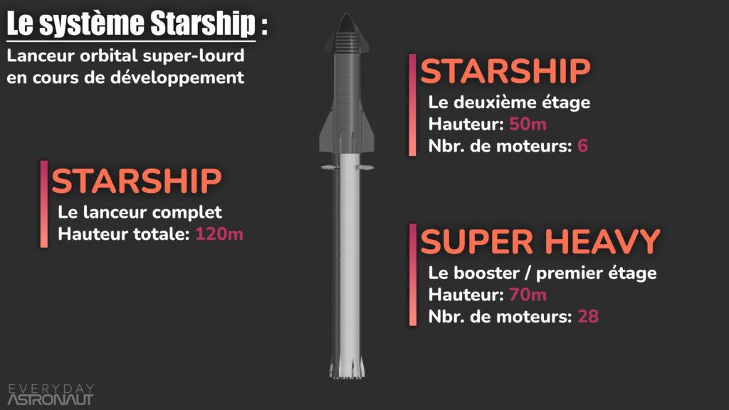 Le système Starship