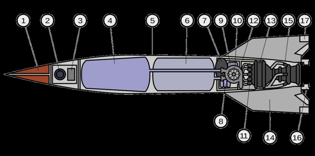 Schéma d'un missile V2