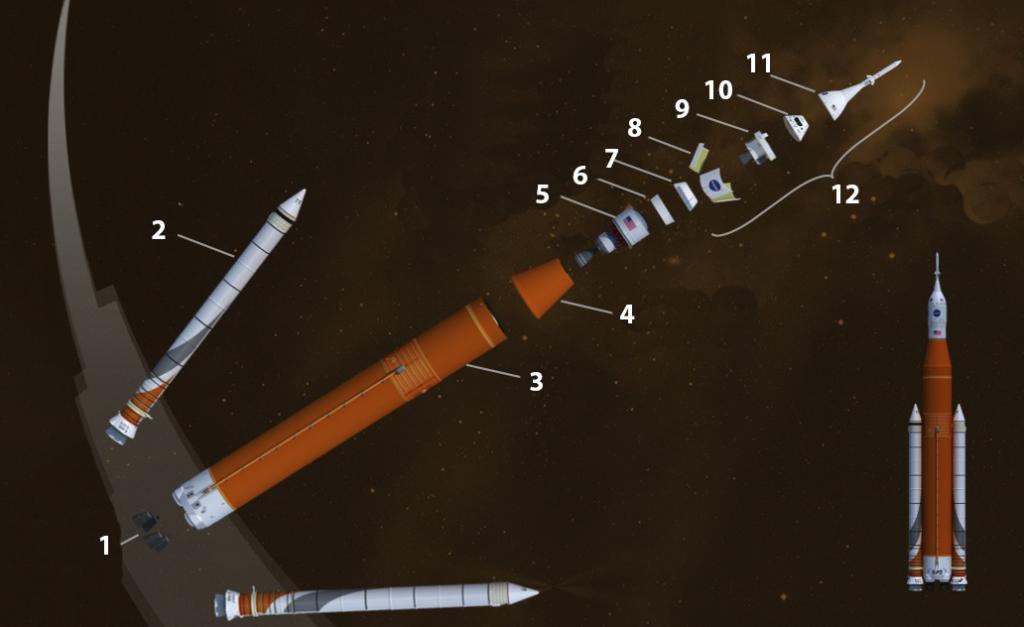 Schéma éclaté de la version Bloc 1 du lanceur SLS de la NASA.