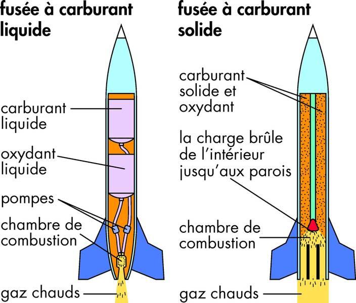 Les systèmes de propulsion