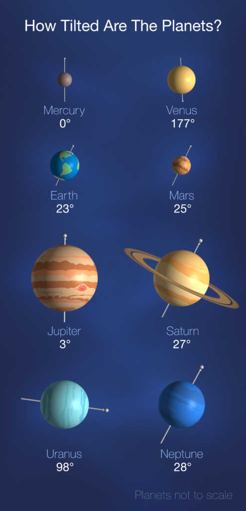 Inclinaison des planètes