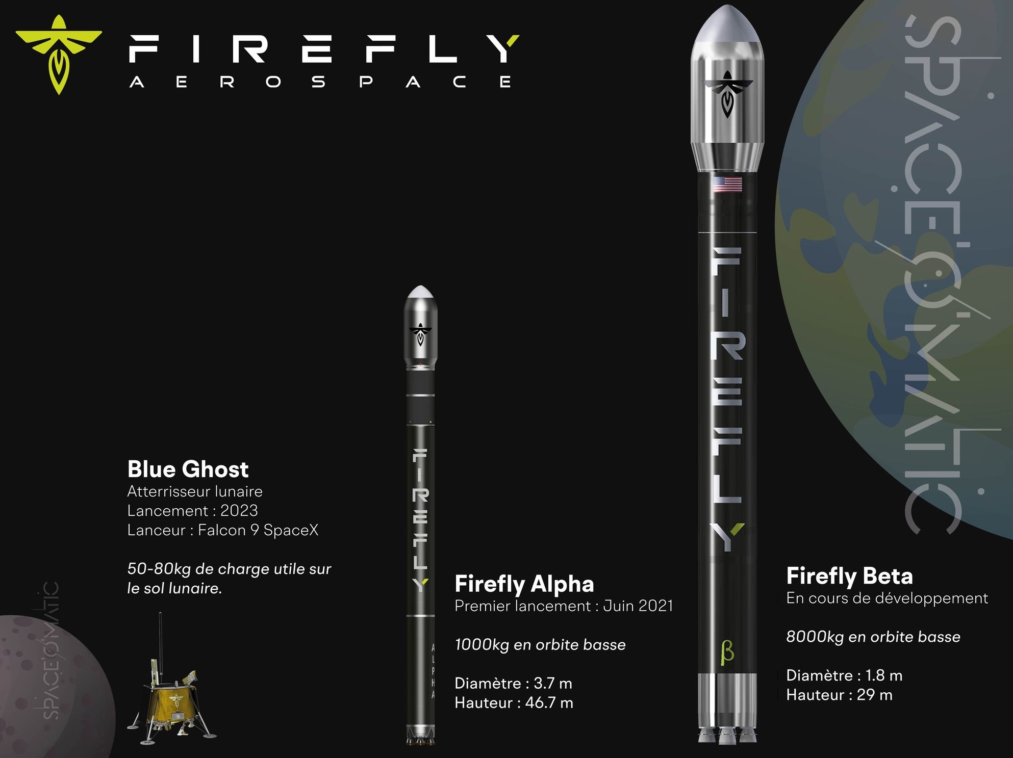 Les projets de Firefly Aerospace