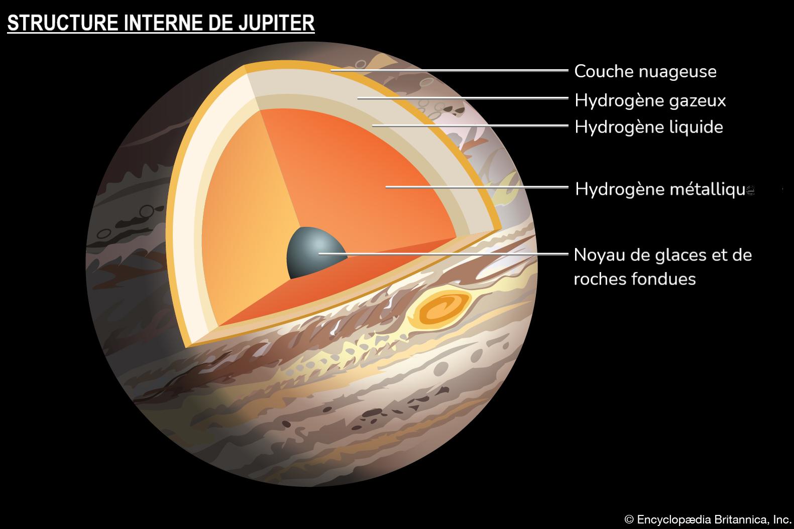 Structure interne de Jupiter