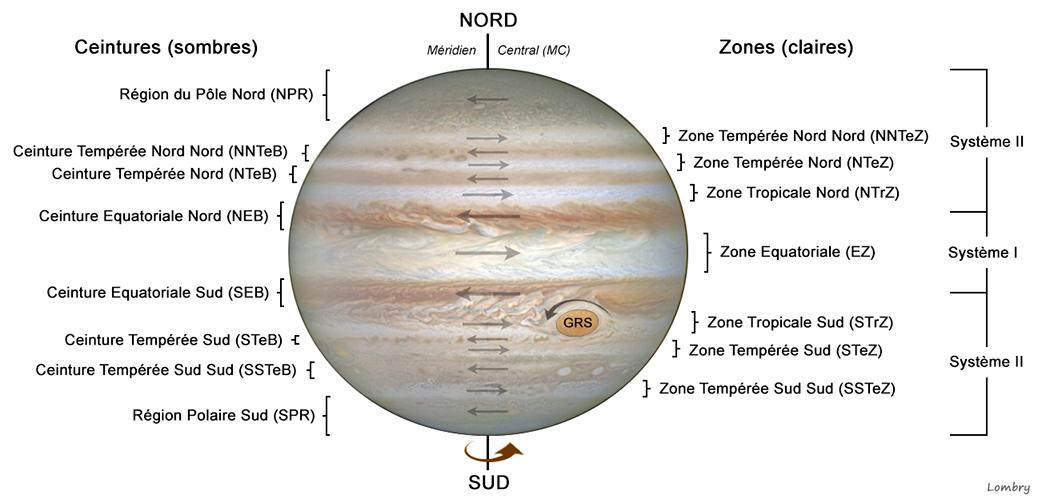Schéma des bandes de Jupiter
