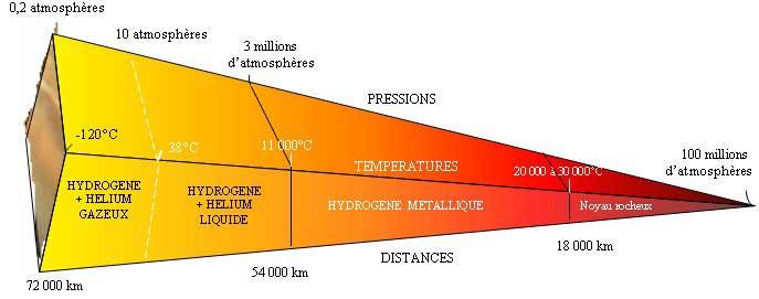 Structure de Jupiter