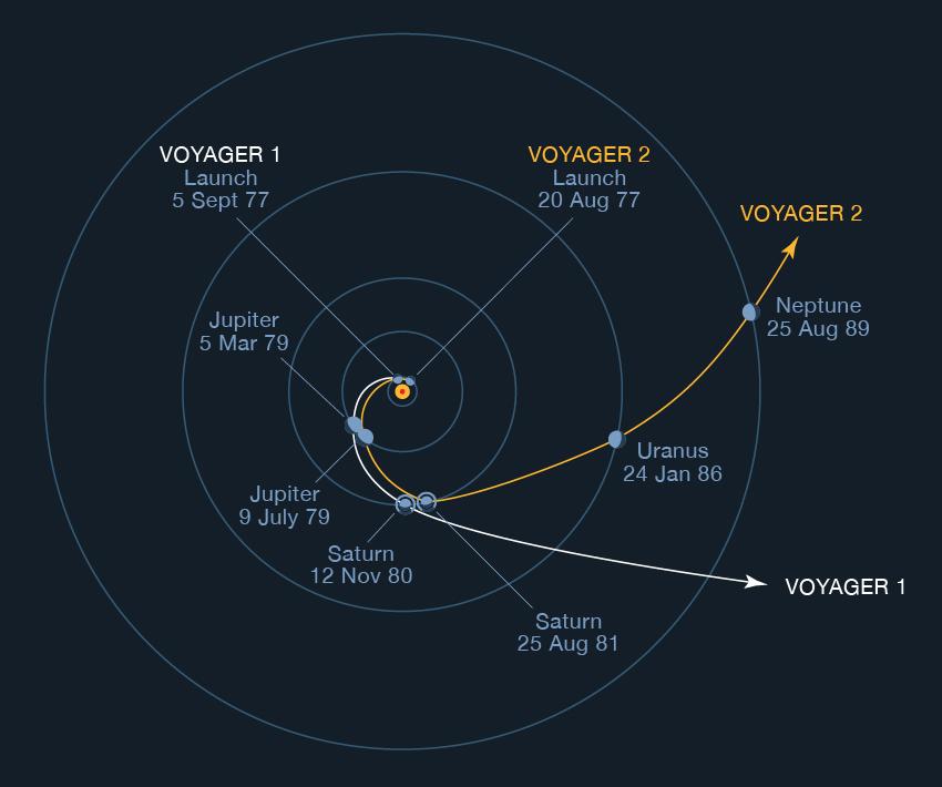 Les trajectoires de Voyager 1 et 2